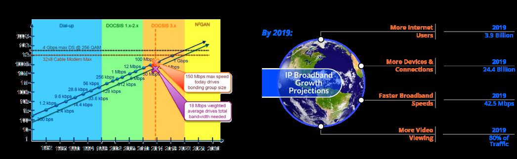 IP Data Growth