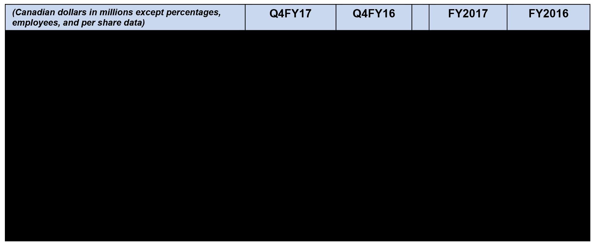 FY17Q4 Financial Highlights